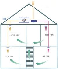heat recovery house layout